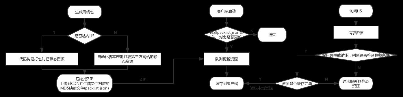 客户端离线包流程图